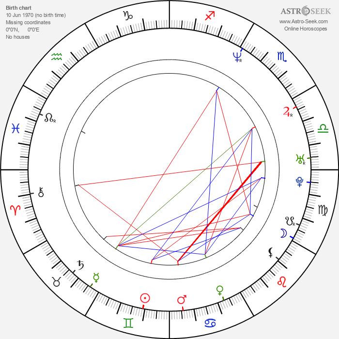 Marek Kuboš - Astrology Natal Birth Chart