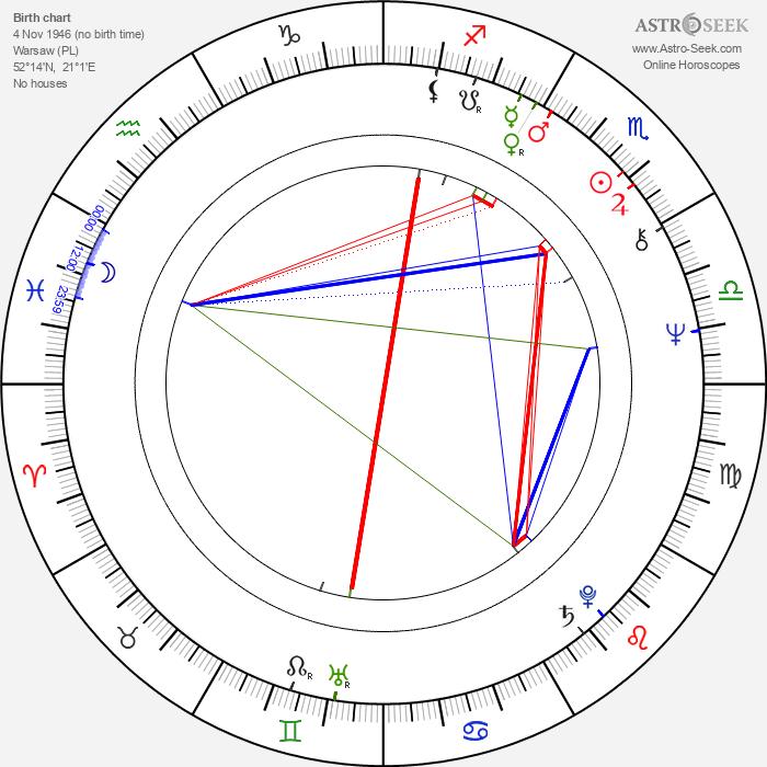 Marek Lewandowski - Astrology Natal Birth Chart