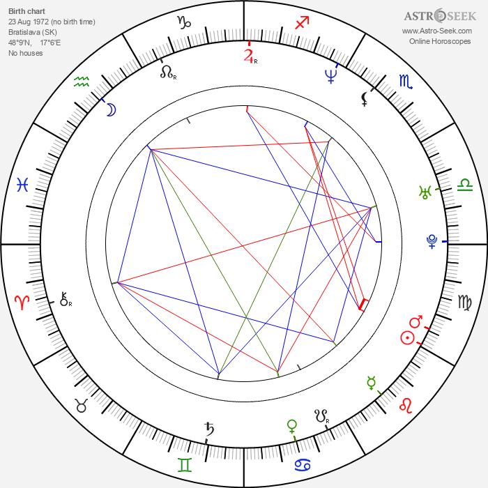 Marek Majeský - Astrology Natal Birth Chart