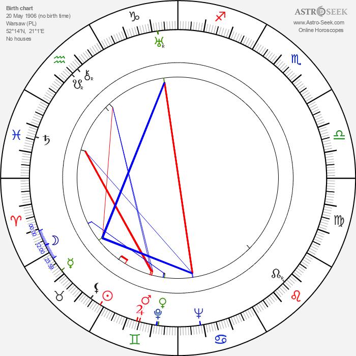 Marek Milczarczyk - Astrology Natal Birth Chart