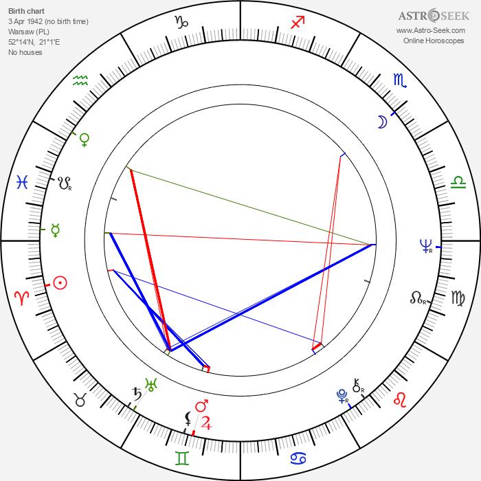 Marek Perepeczko - Astrology Natal Birth Chart