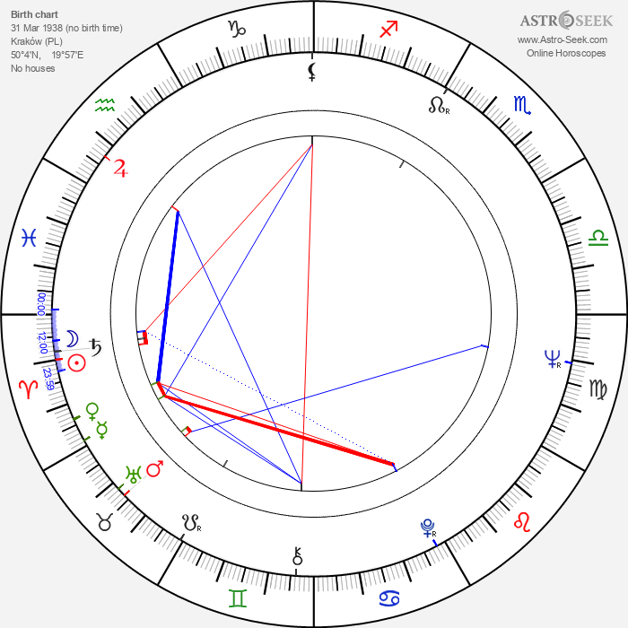Marek Piestrak - Astrology Natal Birth Chart