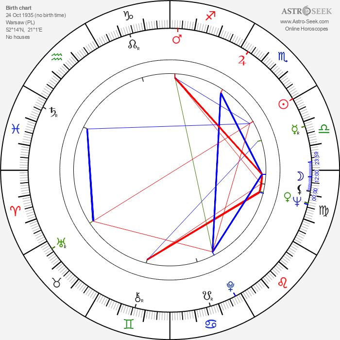 Marek Piwowski - Astrology Natal Birth Chart