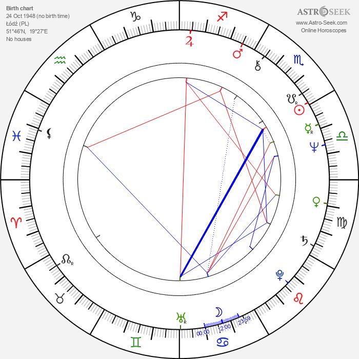 Marek Siudym - Astrology Natal Birth Chart