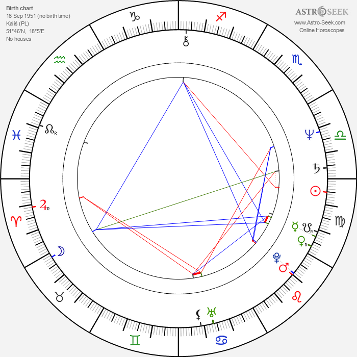 Marek Skrobecki - Astrology Natal Birth Chart