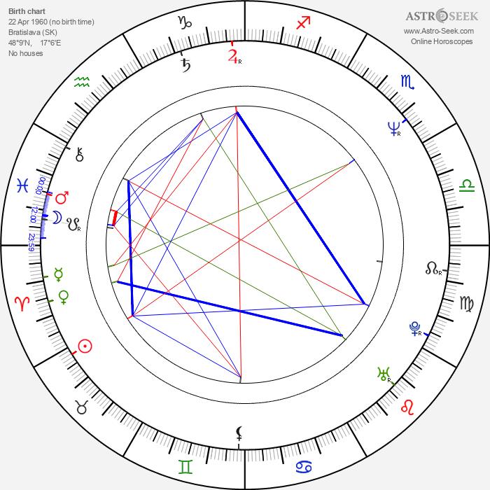 Marek Ťapák - Astrology Natal Birth Chart