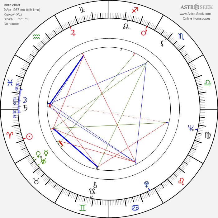 Marek Walczewski - Astrology Natal Birth Chart