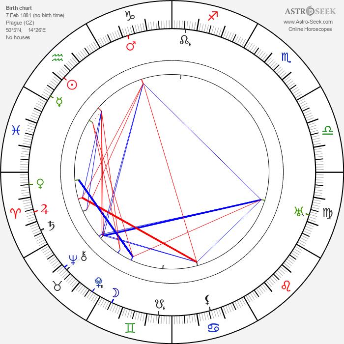 Mařenka Zieglerová - Astrology Natal Birth Chart