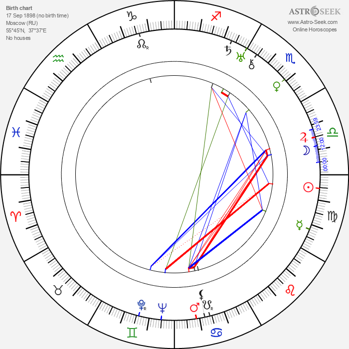Marfa Lapkina - Astrology Natal Birth Chart