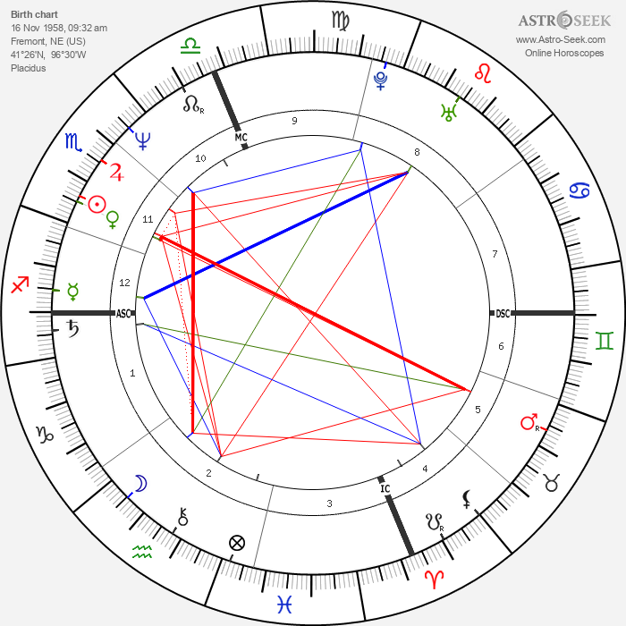Marg Helgenberger - Astrology Natal Birth Chart