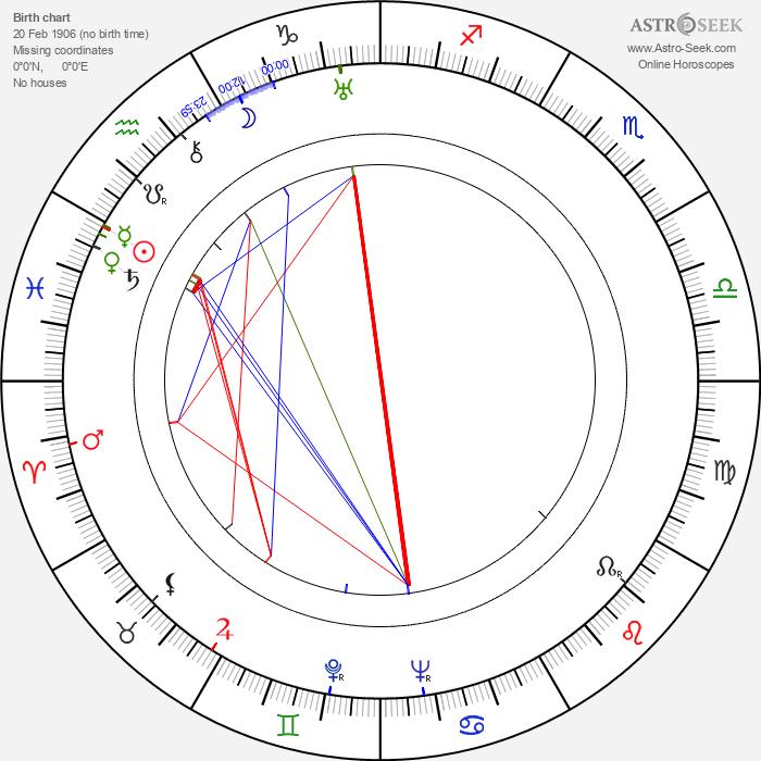 Margaret Adams - Astrology Natal Birth Chart
