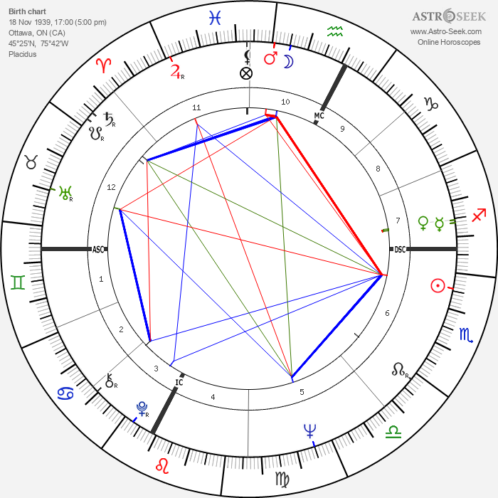 Margaret Atwood - Astrology Natal Birth Chart