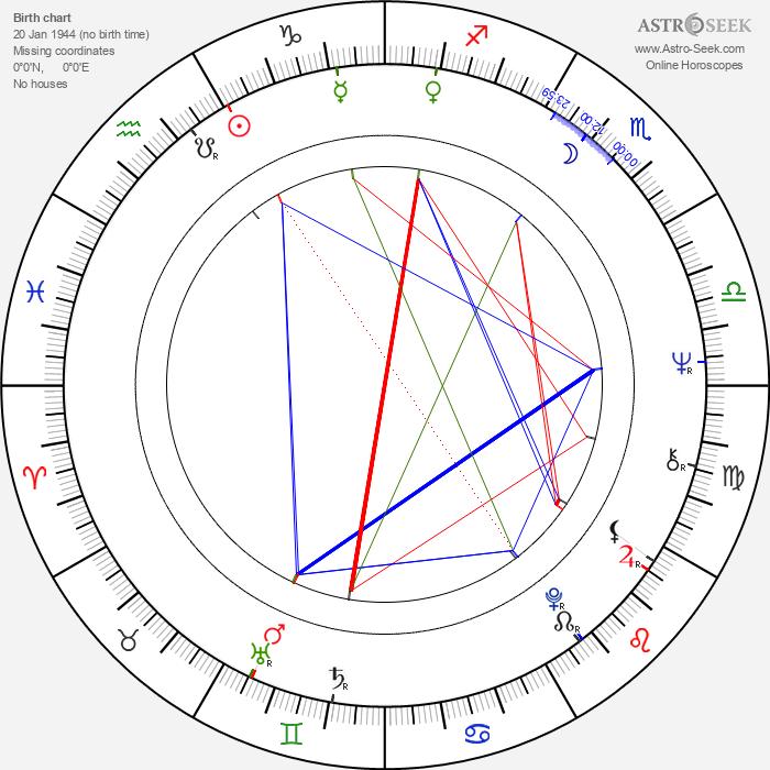 Margaret Avery - Astrology Natal Birth Chart