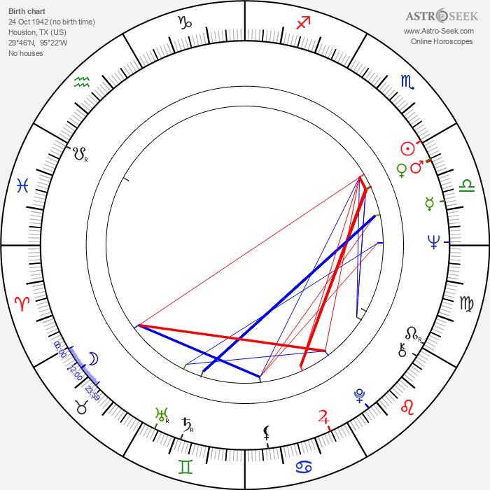 Margaret Blye - Astrology Natal Birth Chart