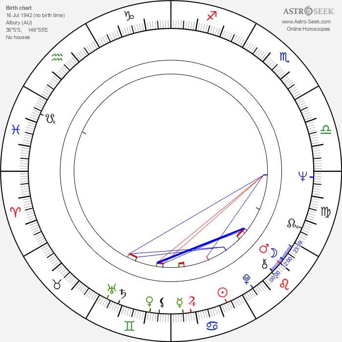 Margaret Court - Astrology Natal Birth Chart