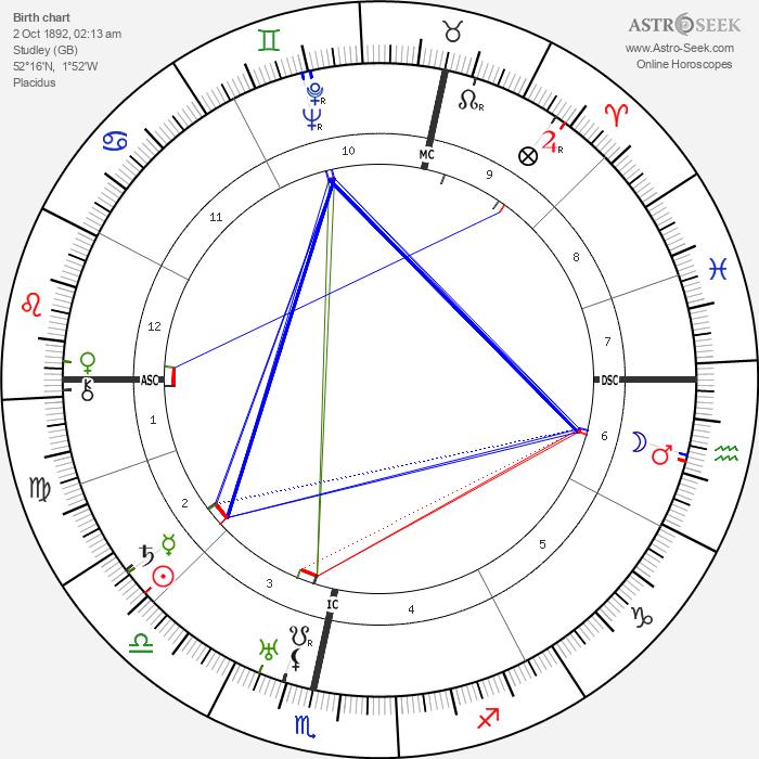Margaret Hone - Astrology Natal Birth Chart