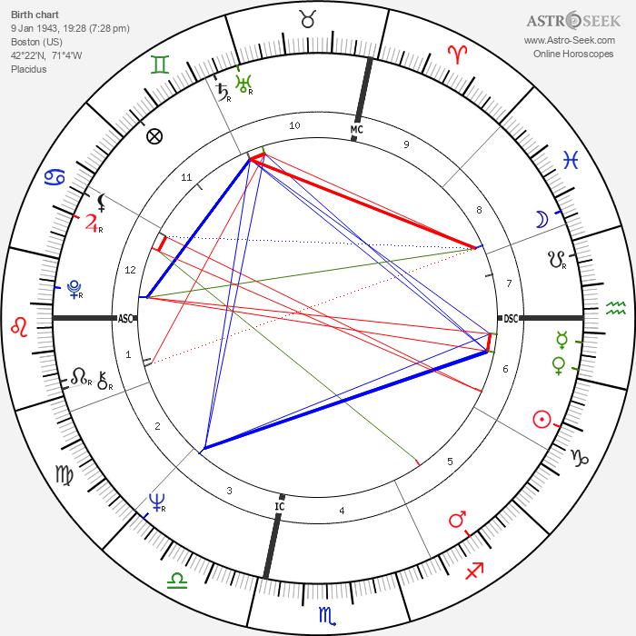 Margaret House - Astrology Natal Birth Chart