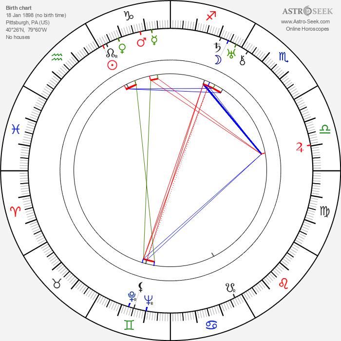 Margaret Irving - Astrology Natal Birth Chart