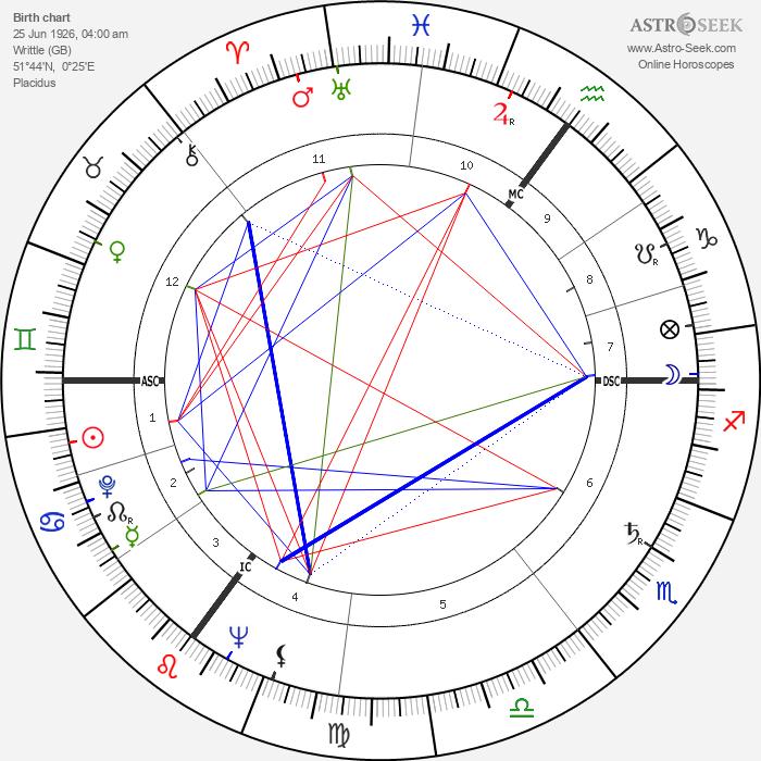 Margaret Joan Anstee - Astrology Natal Birth Chart