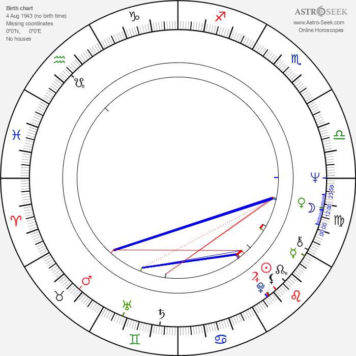 Margaret Lee - Astrology Natal Birth Chart