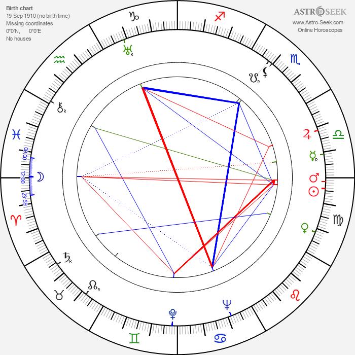 Margaret Lindsay - Astrology Natal Birth Chart