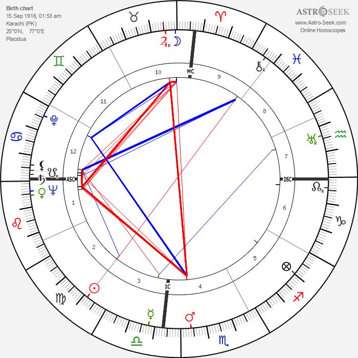 Margaret Lockwood - Astrology Natal Birth Chart