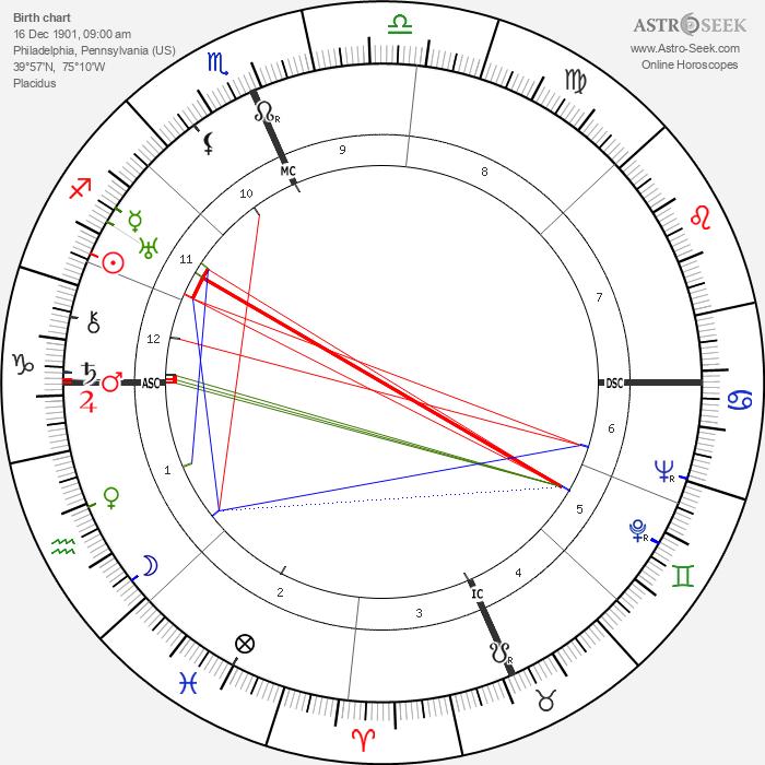 Margaret Mead - Astrology Natal Birth Chart