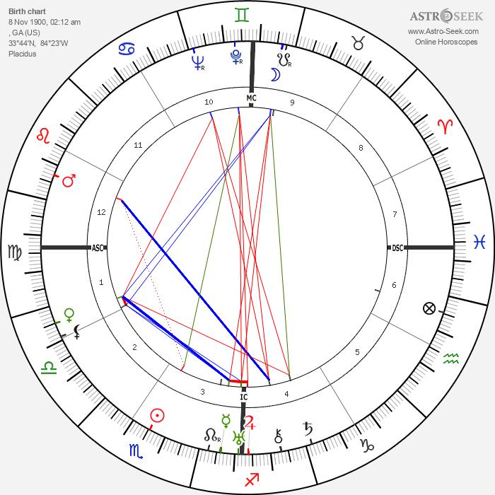 Margaret Mitchell - Astrology Natal Birth Chart