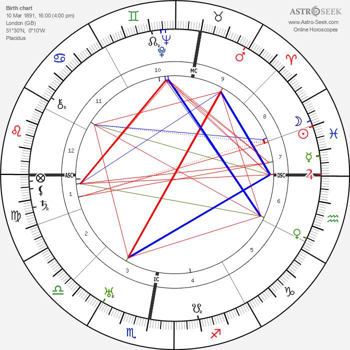Margaret Morris - Astrology Natal Birth Chart