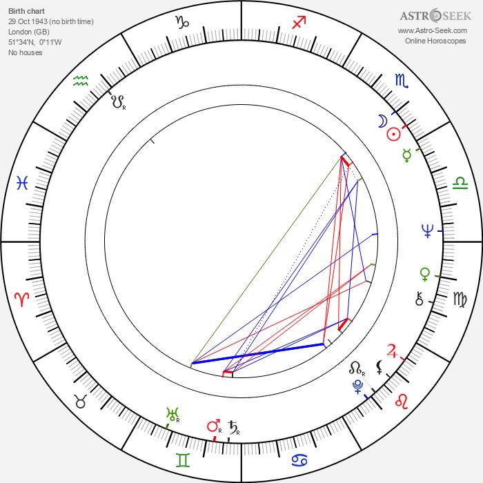 Margaret Nolan - Astrology Natal Birth Chart