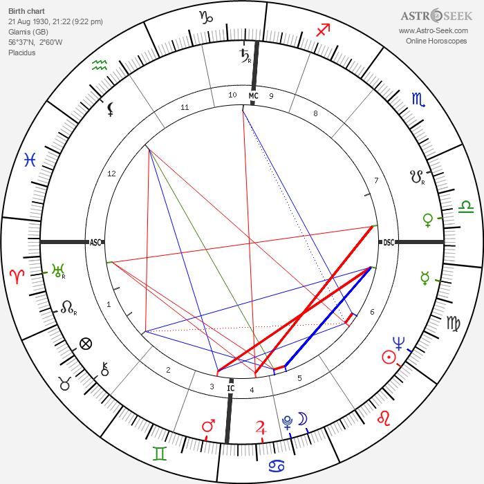 Margaret, Princess of England - Astrology Natal Birth Chart