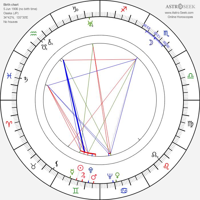 Margaret Rawlings - Astrology Natal Birth Chart