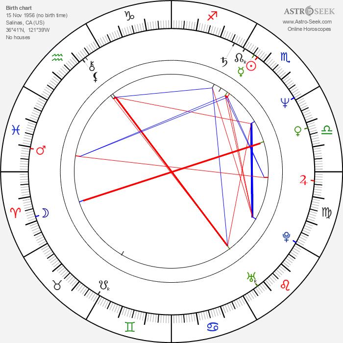 Margaret Reed - Astrology Natal Birth Chart