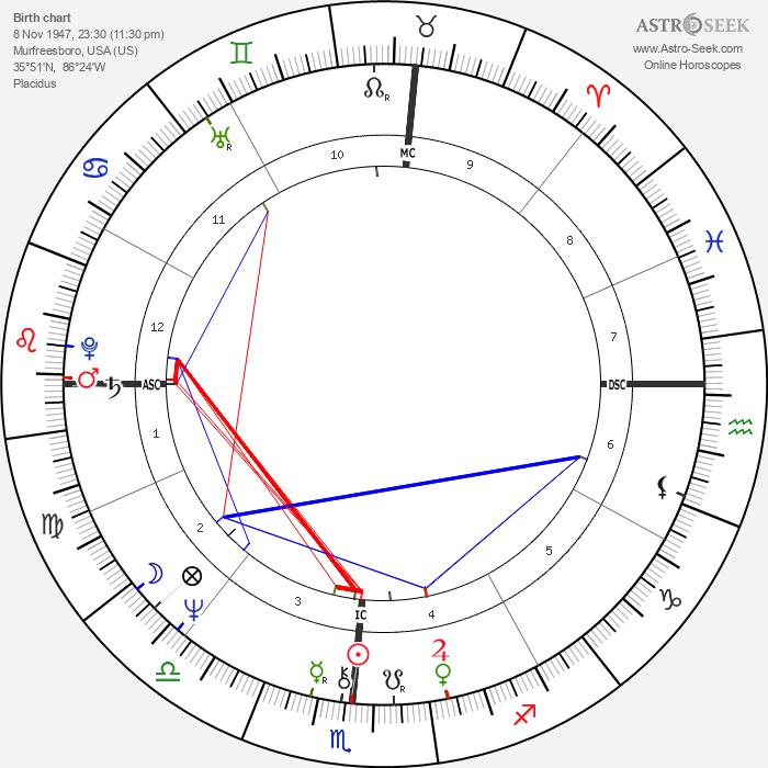 Margaret Rhea Seddon - Astrology Natal Birth Chart