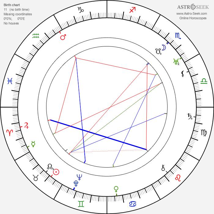 Margaret Rutherford - Astrology Natal Birth Chart