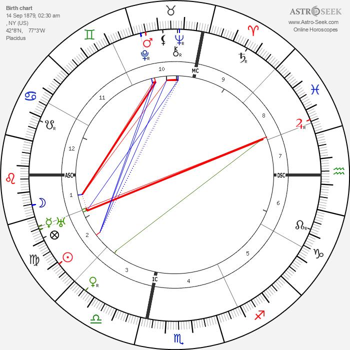 Margaret Sanger - Astrology Natal Birth Chart