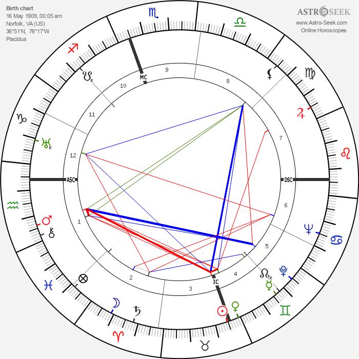 Margaret Sullavan - Astrology Natal Birth Chart
