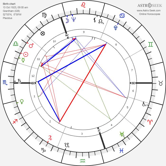 Margaret Thatcher - Astrology Natal Birth Chart