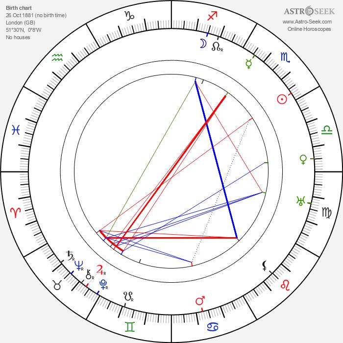 Margaret Wycherly - Astrology Natal Birth Chart