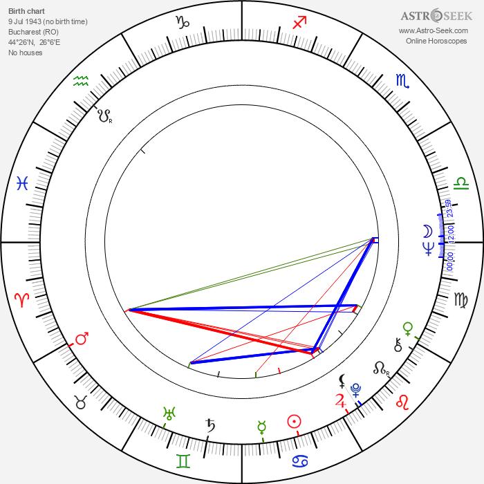 Margareta Pîslaru - Astrology Natal Birth Chart