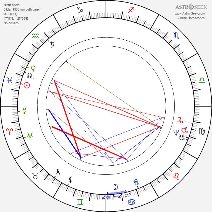 Margareta Pogonat - Astrology Natal Birth Chart