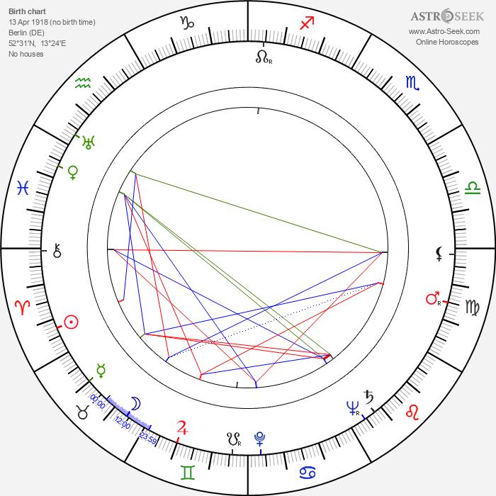 Margarete Genske - Astrology Natal Birth Chart