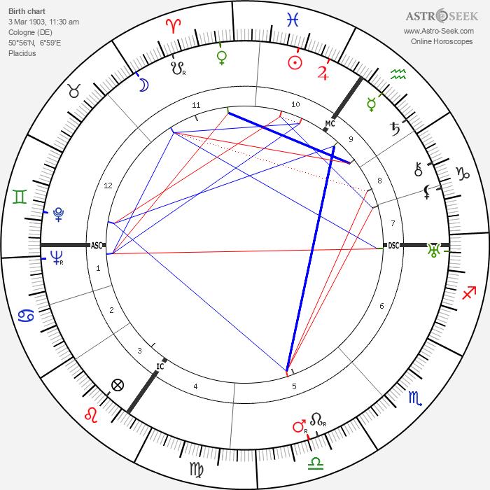 Margarete Teschemacher - Astrology Natal Birth Chart