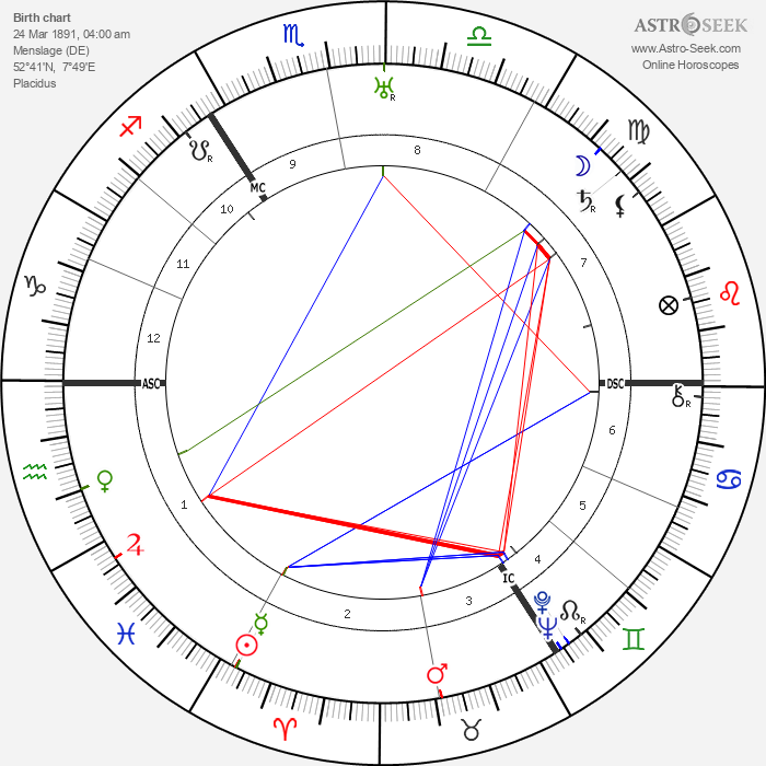 Margarete zur Bentlage - Astrology Natal Birth Chart