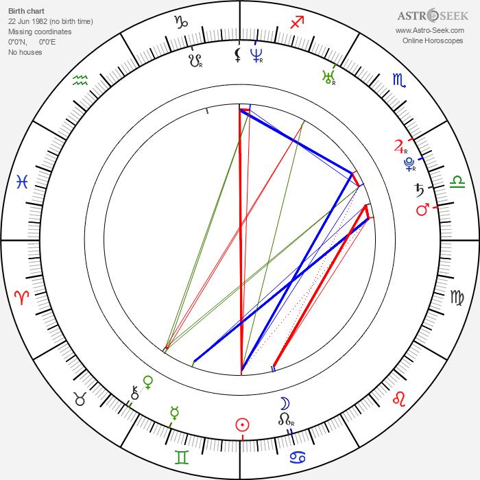 Margareth Madè - Astrology Natal Birth Chart