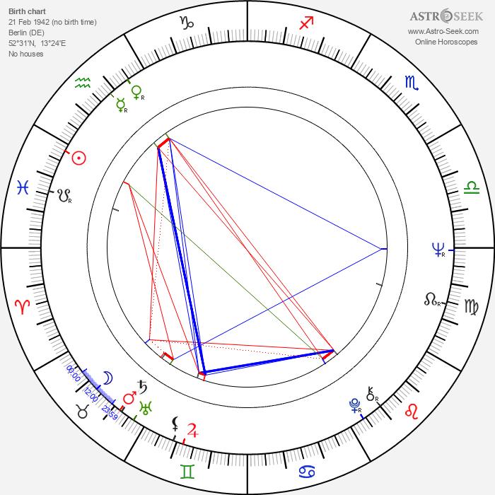 Margarethe von Trotta - Astrology Natal Birth Chart
