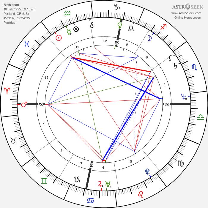 Margaux Hemingway - Astrology Natal Birth Chart