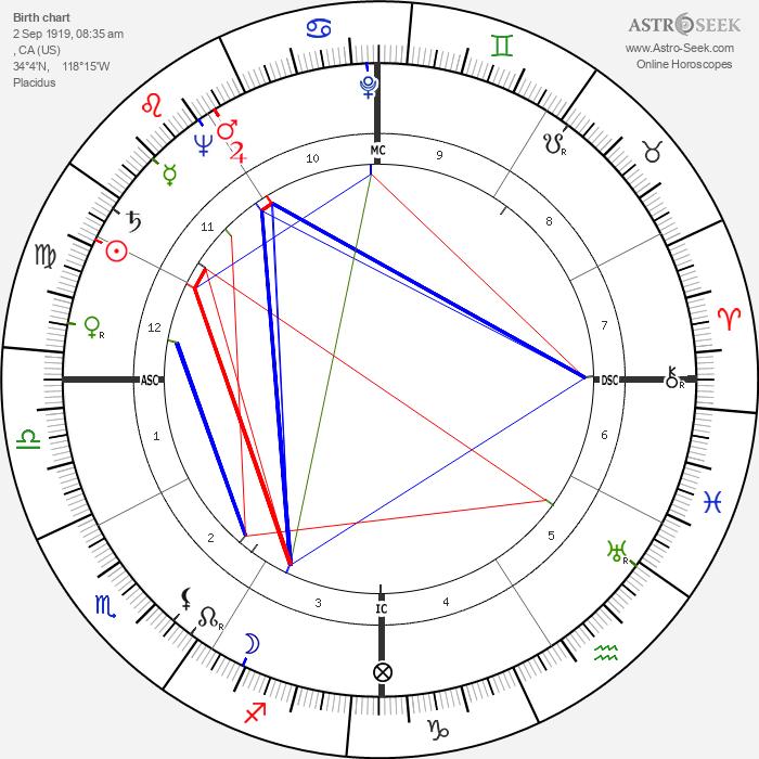 Marge Champion - Astrology Natal Birth Chart