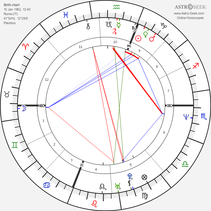 Margherita Buy - Astrology Natal Birth Chart