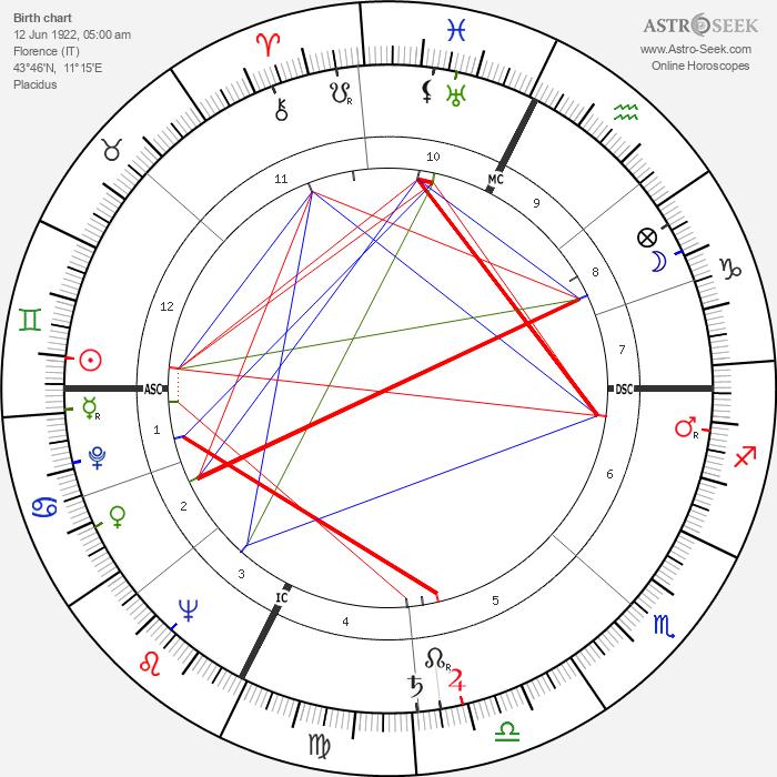 Margherita Sofia Hack - Astrology Natal Birth Chart